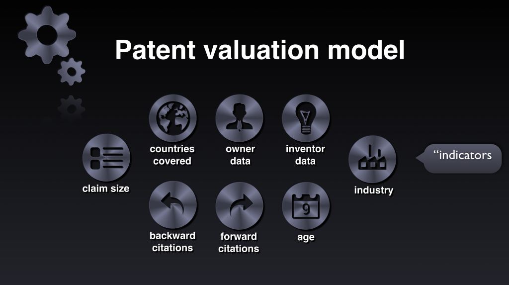 Patent valuation model
