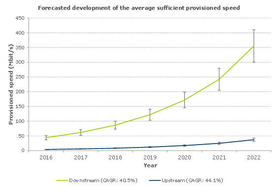 Development of the demand for broadband speeds between 2016-2022