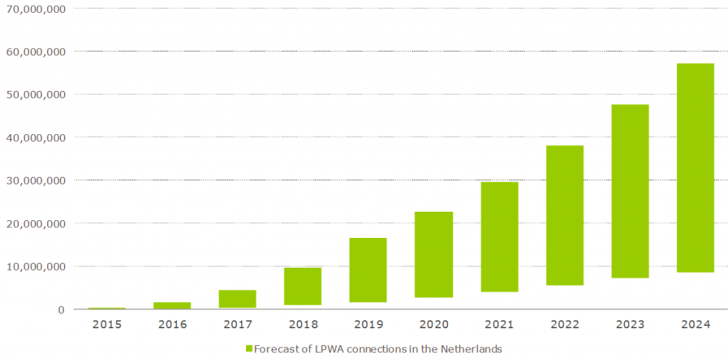 Estimate of LPWA devices in Netherlands for 2015-2024