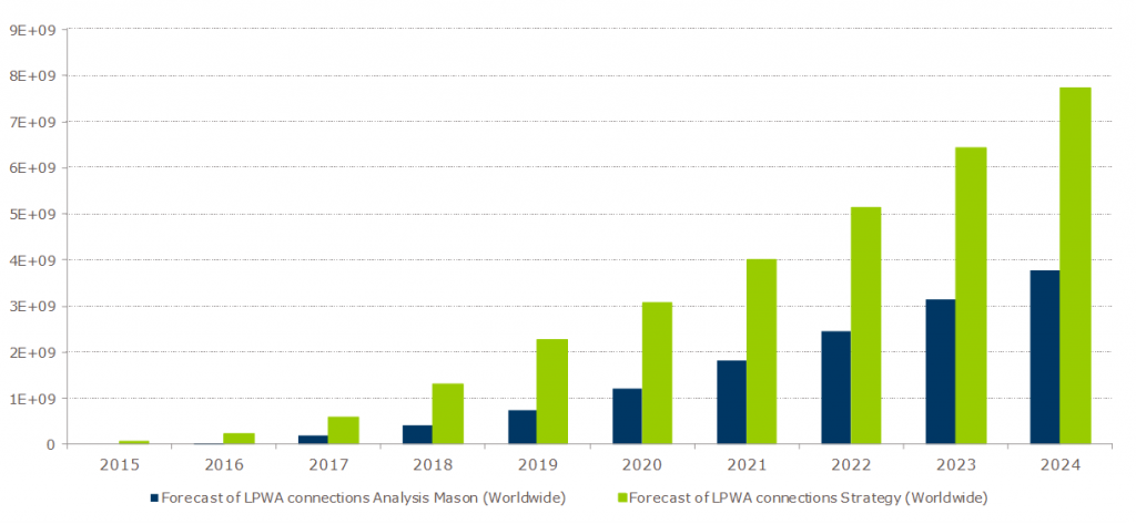 Estimate of the worldwide volume of LPWA devices for 2015-2024